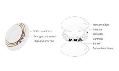 Google-Smart-Contact-Lens-f630x378-ffffff-C-6d8bbc6a-93355524